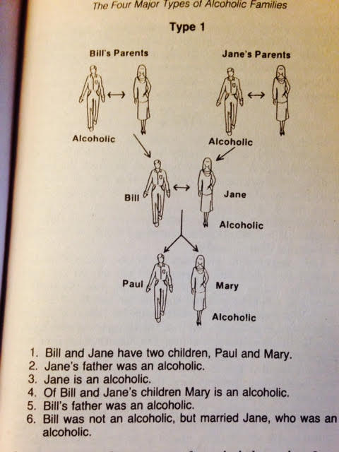 "Family Type 1 Alcoholism in the Family Tree, from ""The Adult Children of Alcoholics Syndrome"" by Wayne Kritsberg"