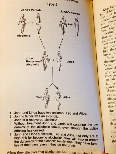 "Type 2 Alcoholism in the Family Tree, from ""The Adult Children of Alcoholics Syndrome"" by Wayne Kritsberg"