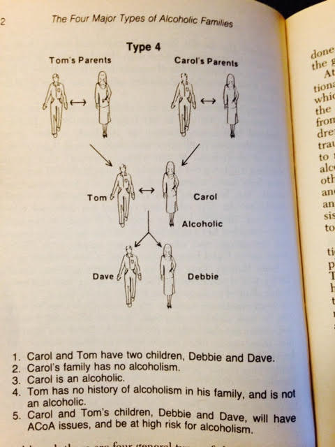 "Type 4 Alcoholism in the Family Tree, from ""The Adult Children of Alcoholics Syndrome"" by Wayne Kritsberg"
