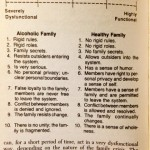 """The Family System Continuum, from """"The Adult Children of Alcoholics Syndrome"""" by Wayne Kritsberg"""